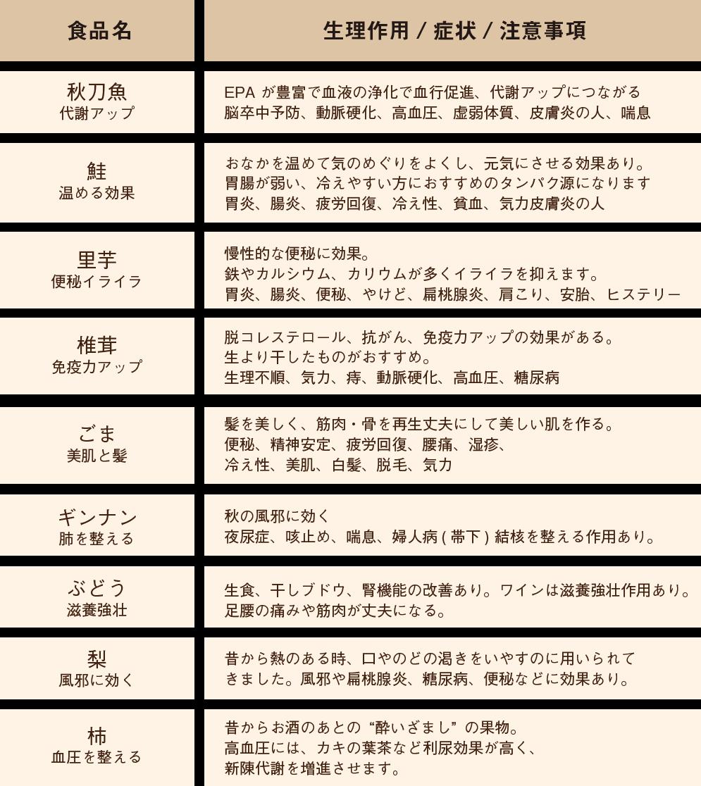 食材リスト